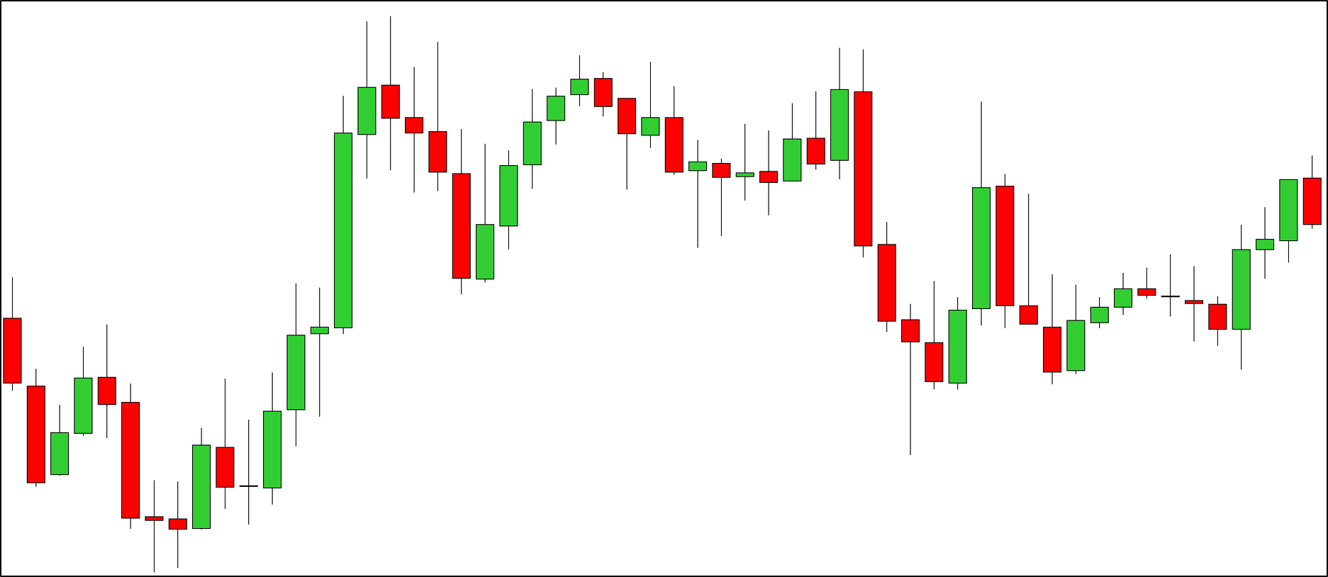 Forex trading candlesticks